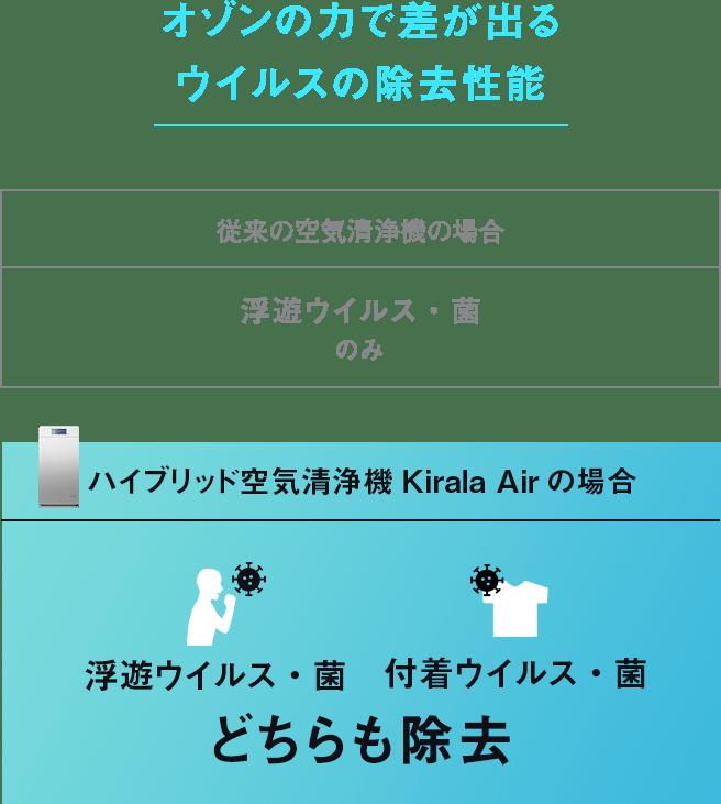オゾンの力で差が出るウイルスの除去性能 従来の空気清浄機の場合:浮遊ウイルス・菌のみ/ハイブリッド空気清浄機Kirala Airの場合:どちらも除去